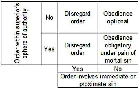 500 word essay on disobeying a lawful order