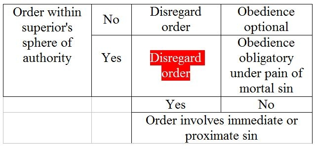 disobeying orders essay